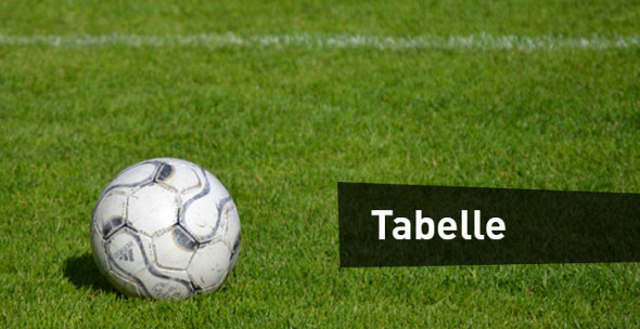 SV Tanne Thalheim Abtl. Fussball Tabelle